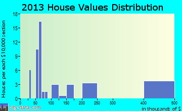 Parksville home values distribution