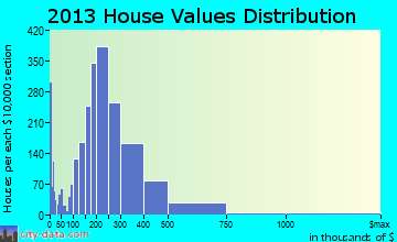 Orangevale home values distribution