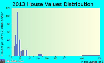Parris Island home values distribution