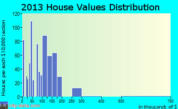 Pendleton home values distribution
