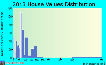 Pickens home values distribution