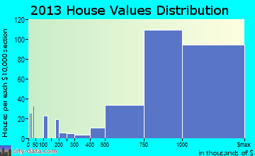 Orinda home values distribution