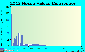 Ravenel home values distribution