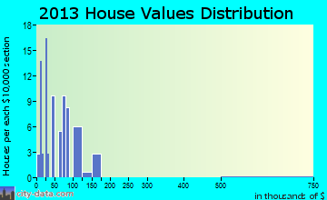 Richburg home values distribution