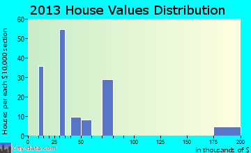 Rembert home values distribution