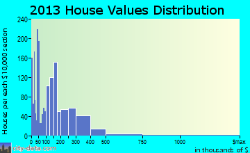 Oroville East home values distribution