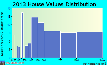 Seabrook Island home values distribution