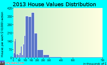 Seven Oaks home values distribution