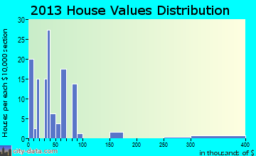 Snelling home values distribution