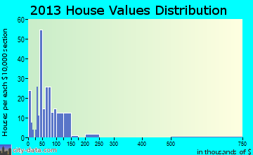 Society Hill home values distribution