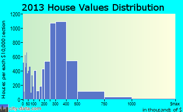 Oxnard home values distribution