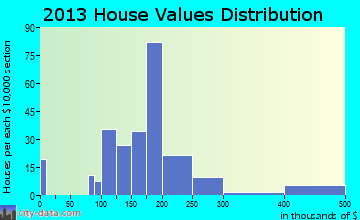 Stateburg home values distribution