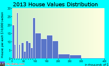 Summerton home values distribution