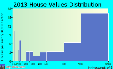 Sullivan's Island home values distribution