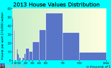 Pacific Grove home values distribution
