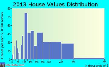 Surfside Beach home values distribution