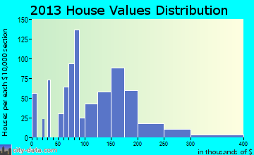 Walterboro home values distribution
