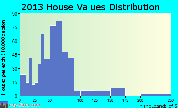 Wedgewood home values distribution