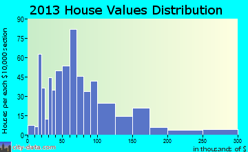 Wellford home values distribution