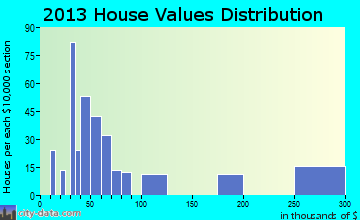Winnsboro Mills home values distribution
