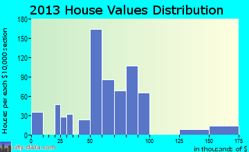 Woodruff home values distribution