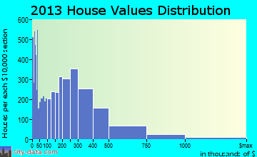 Palm Springs home values distribution