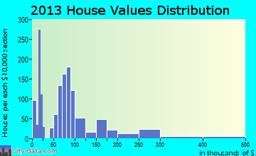 Abbeville home values distribution