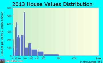 Aiken home values distribution