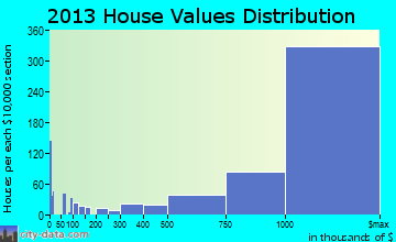 Palo Alto home values distribution