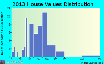 Home value of owner-occupied houses in 2016 in Aynor, SC