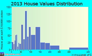 Barnwell home values distribution