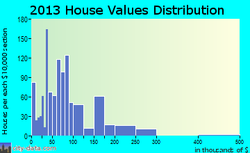 Belton home values distribution