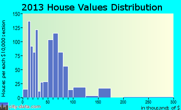 Alcolu home values distribution