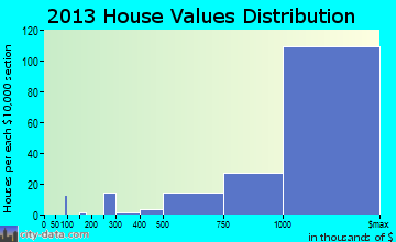Palos Verdes Estates home values distribution
