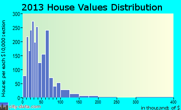 Hamer home values distribution
