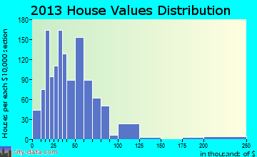 Little Rock home values distribution