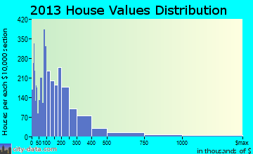 Waccamaw home values distribution