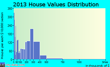 Paramount home values distribution