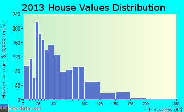 Floyds home values distribution