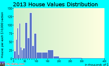 Long Creek home values distribution