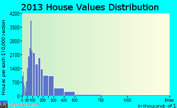 Huntsville home values distribution