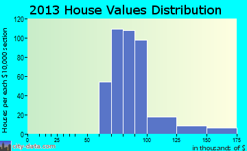 Parkwood home values distribution