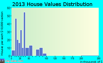 Lake Andes home values distribution