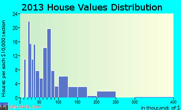 Lake Norden home values distribution