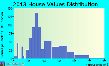 Lead home values distribution