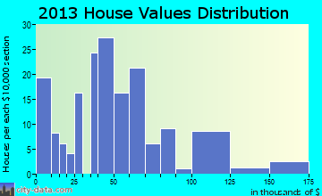 Leola home values distribution