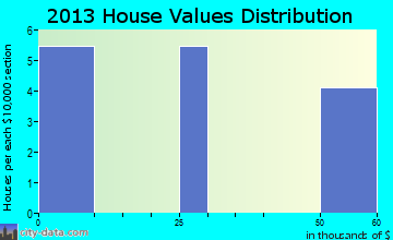 Little Eagle home values distribution