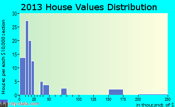 McIntosh home values distribution