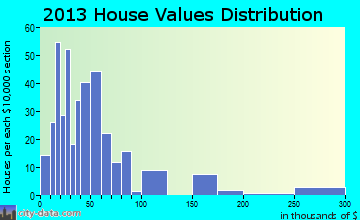 Menno home values distribution