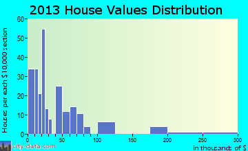 Mission home values distribution
